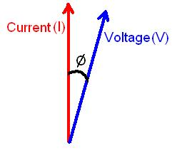 Figure 1.0: Current and Voltage separated by angle theta