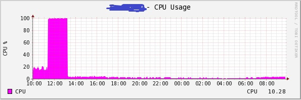 CPU usage on the firewall showing a spike in % CPU cycle usage during an attack.