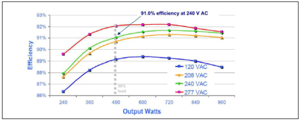 Hewlett-Packard server power supply efficiency as a function of load